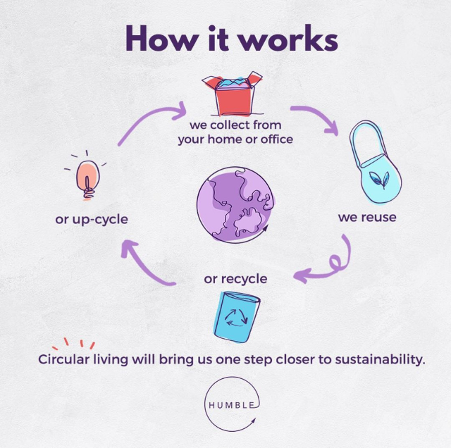 Humble Sustainability