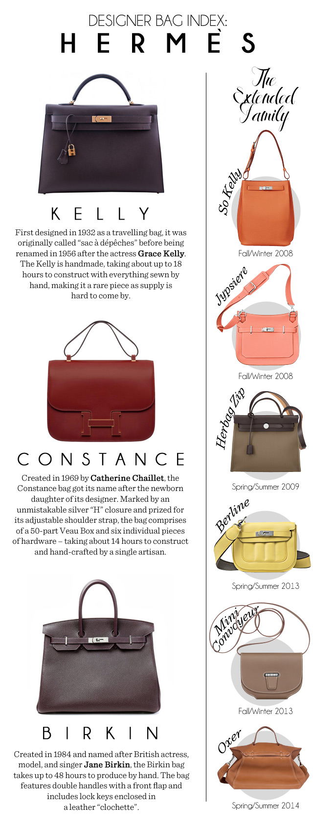 b3ffc8589ee5 Get to know the stories behind three of its most popular design with the fourth  installment of our designer bag index.