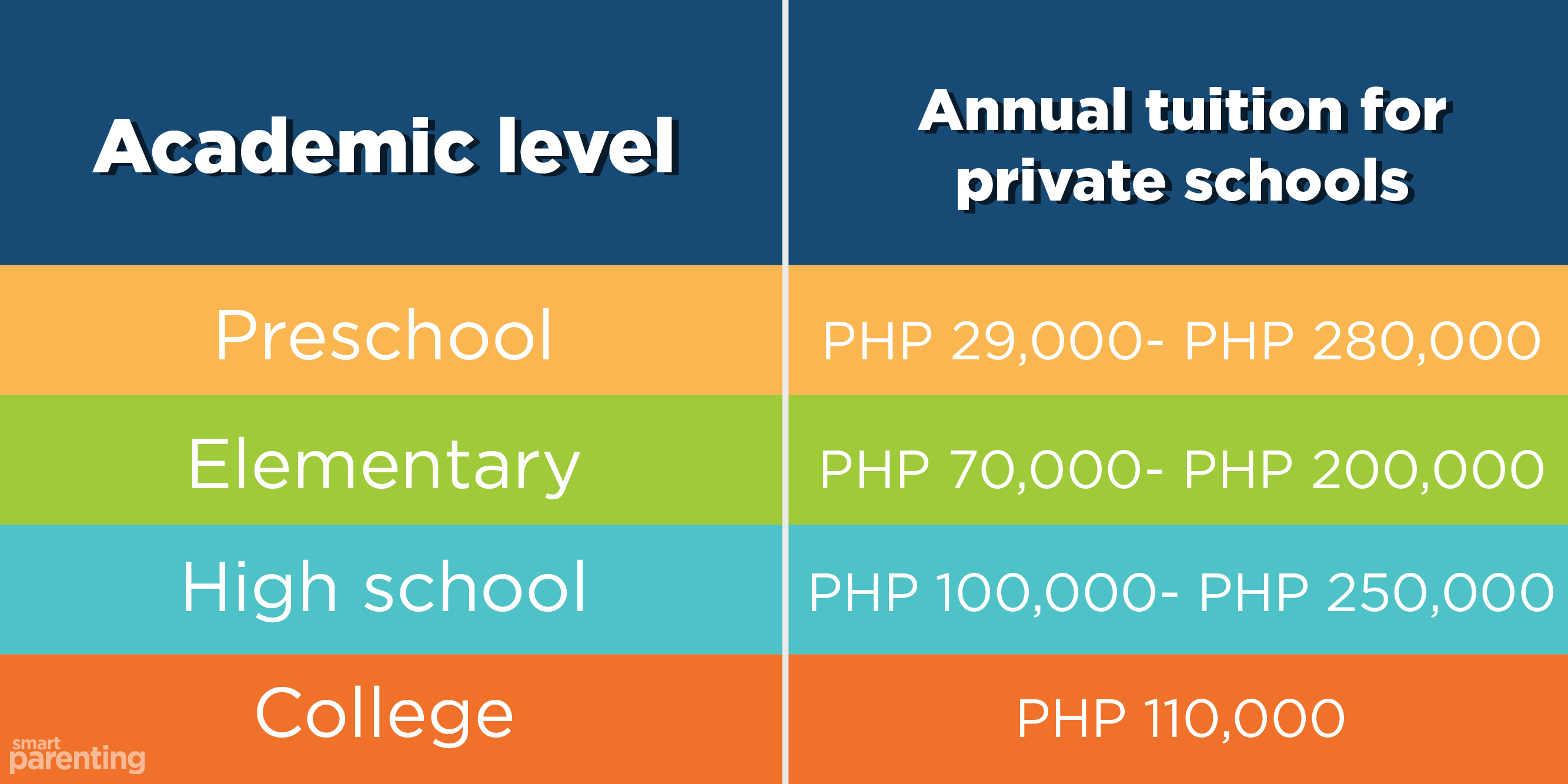 cost education Philippines
