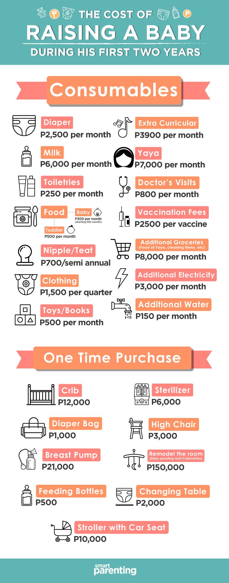 cost raising baby Philippines