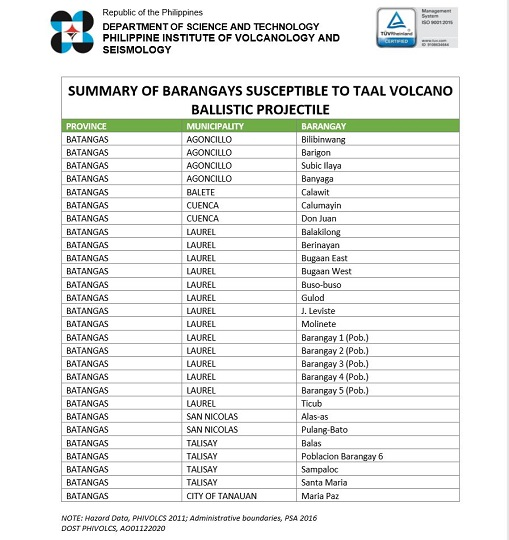 taal volcano ballistic projectile