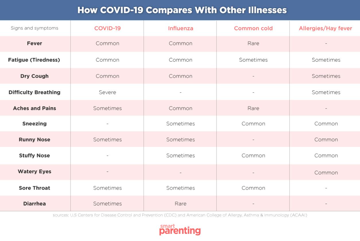 chart covid 19 symptoms flu