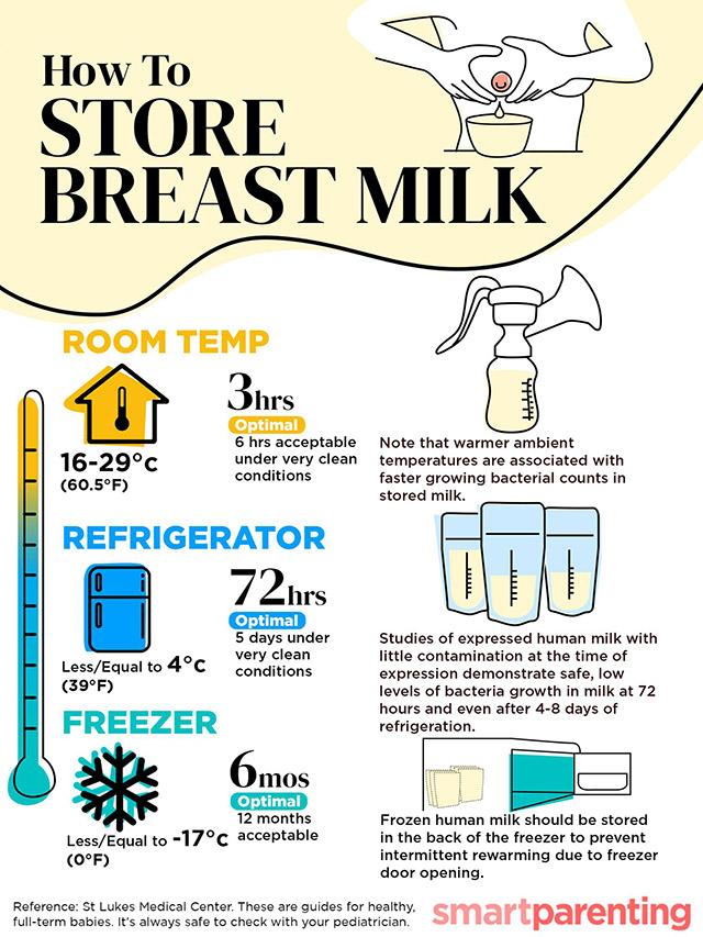 breast milk, how to store breast milk, breastfeeding