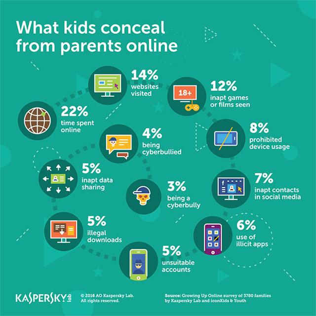 Kaspersky Lab: What Kids Conceal Online