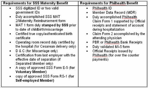 Requirements for SSS Maternity Benefits and Philhealth benefits