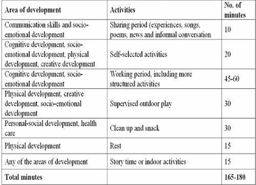 time sample emotional development
