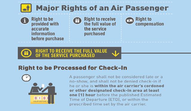 Air Passenger Bill of Rights 1