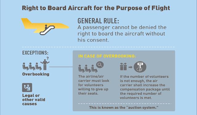 Air Passenger Bill of Rights 3
