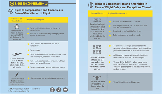 Air Passenger Bill of Rights 4 and 5