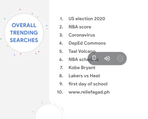 Top Google Search in the Philippines for 2020