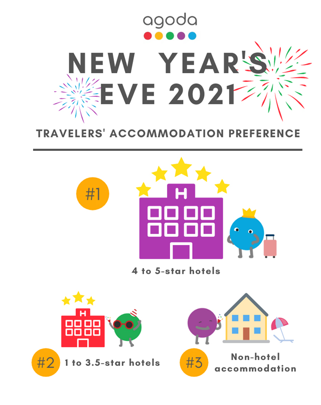 5 Star Hotels for New Year's Eve