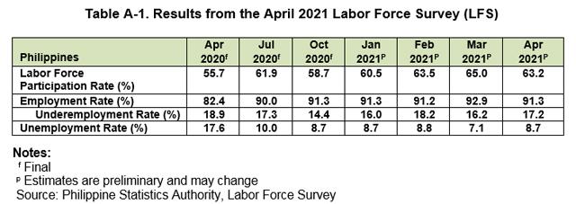 Philippine Unemployment Rate Labor Force Survey