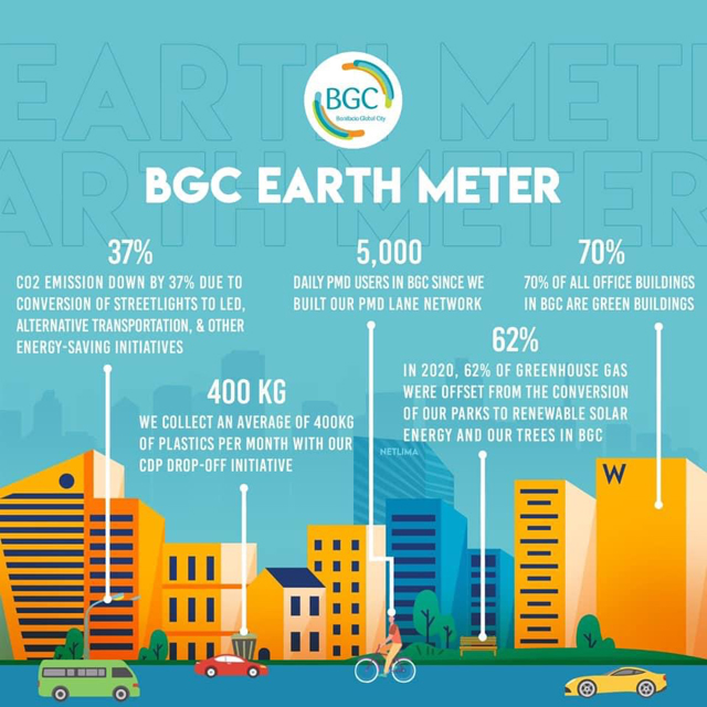Bonifacio Global City earth meter