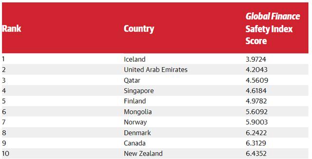 philippines safety index