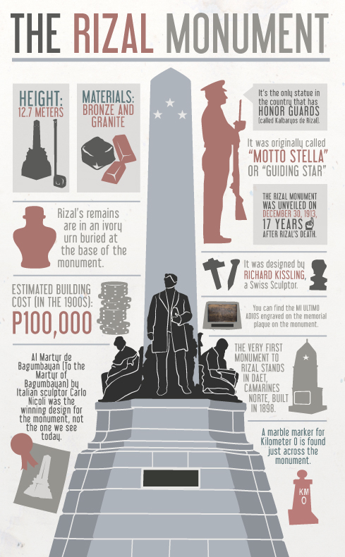 Infographic The Rizal Monument