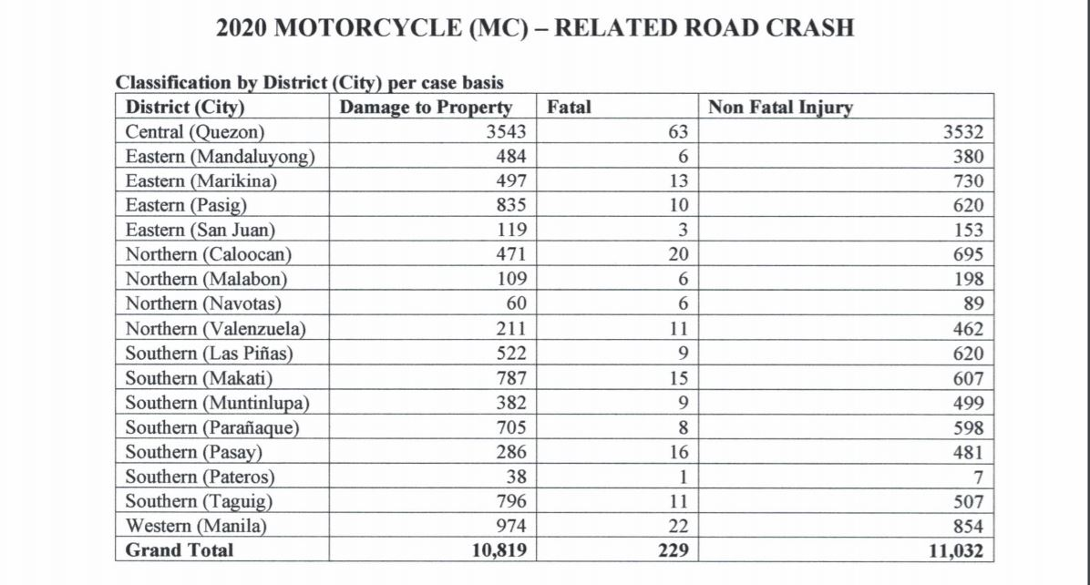 2020 motorcycle accidents summary