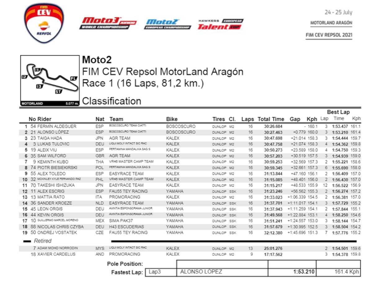 FIM CEV Repsol Motorland Aragon Race 1 Result