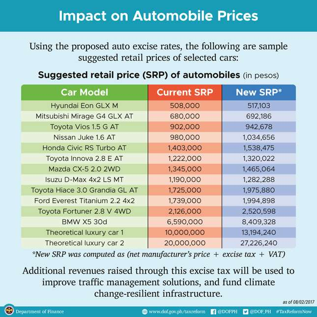 Dof Presents Suggested Prices Of Popular Cars Under