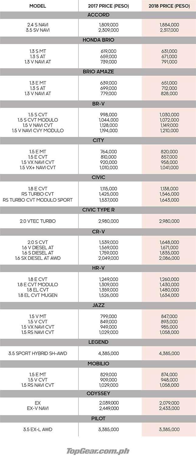 Honda Cars Ph Updated 2018 Price List