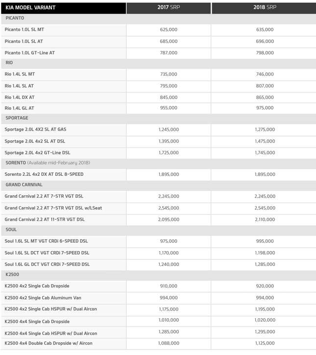 Kia Philippines Price List >> Here S Kia S Updated Price List For 2018