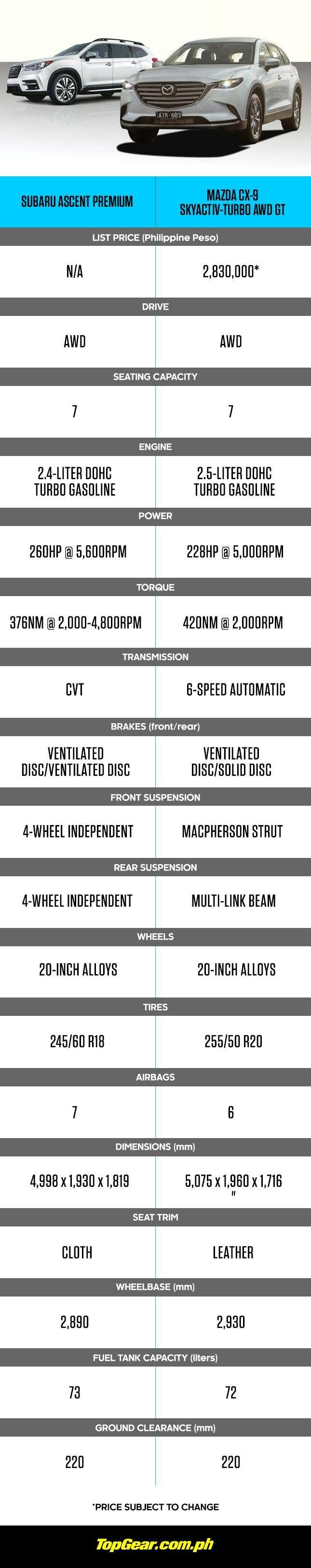 Subaru Ascent vs. Mazda CX-9