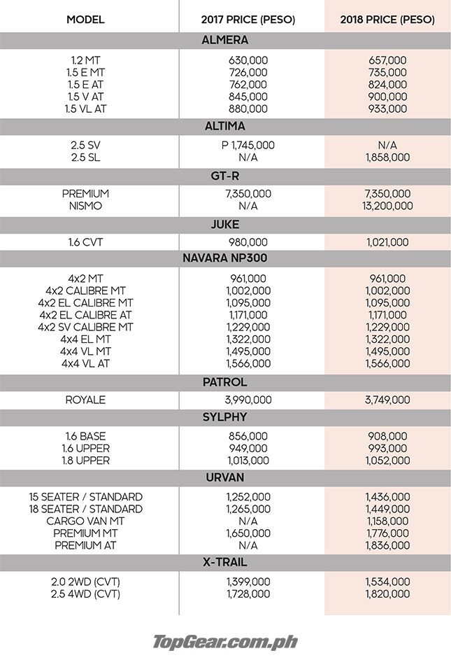 Nissan PH reveals new prices for 2018