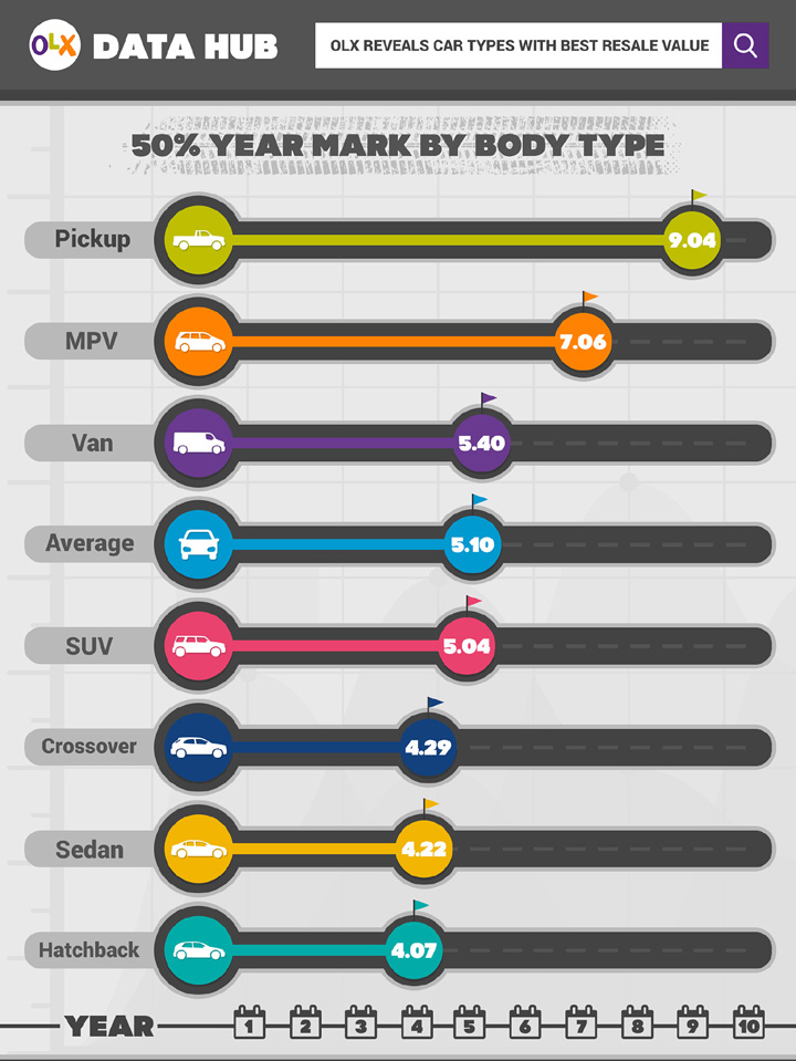 Pickup trucks and MPVs have the best resale value in PH