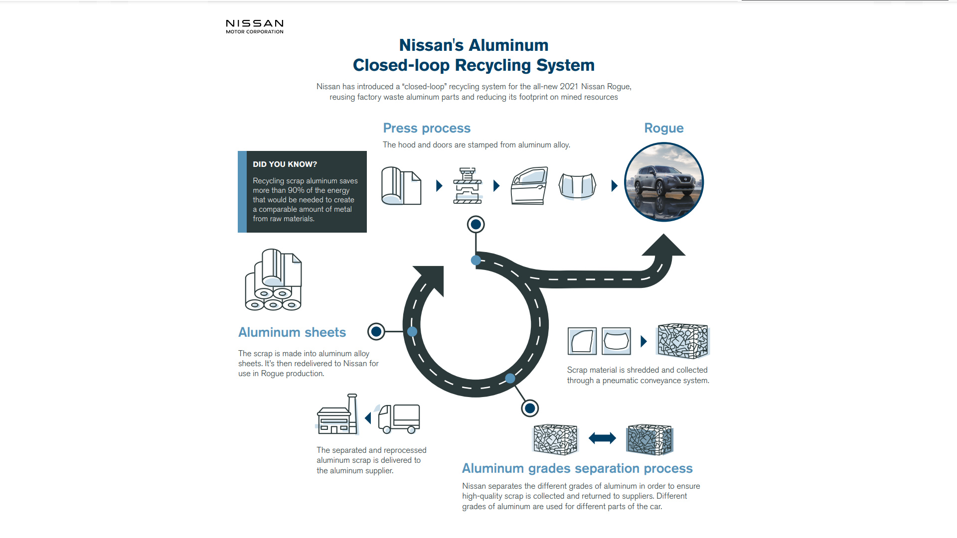 Nissan's Closed-Loop Recycling System