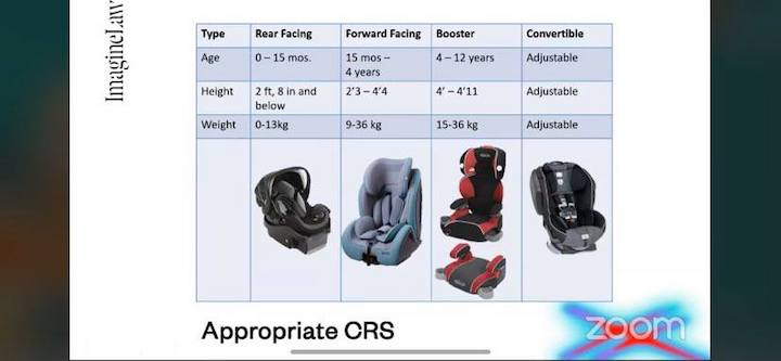 Seat type, age, and size table for child car seats in the Philippines
