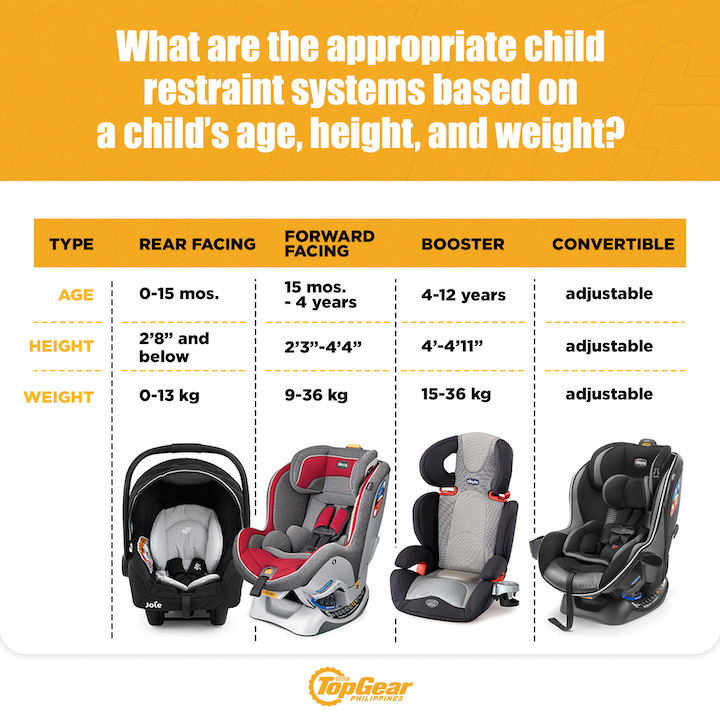 A table comparing different child restraint systems as approved by Republic Act No. 11229