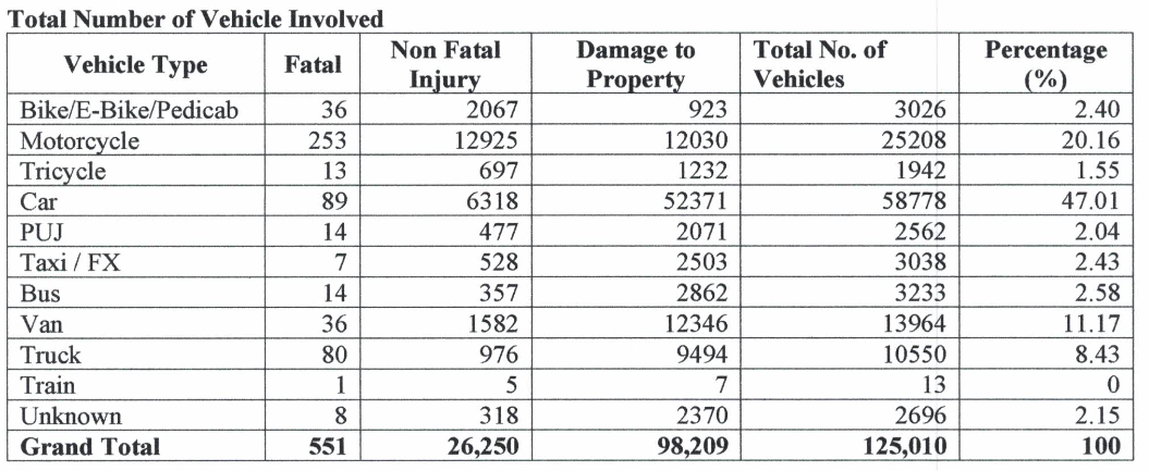 MMARAS Report - Table of Road Accidents by Vehicle Type