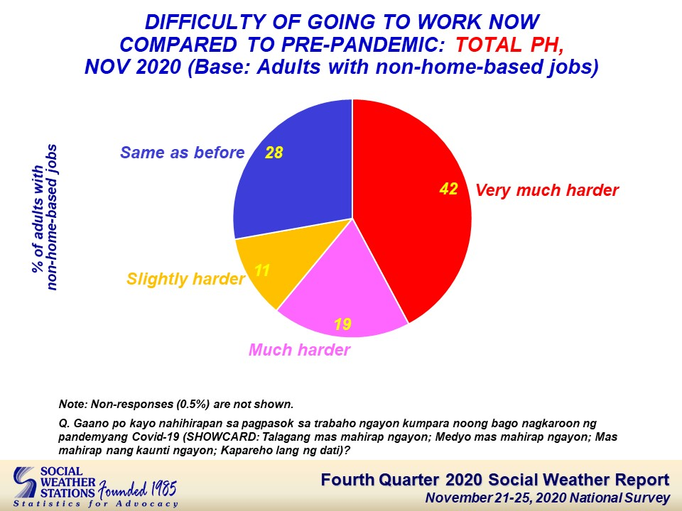 A chart from the Social Weather Station indicating the results of a survey where 42% of respondents said it was harder to commute during the pandemic.