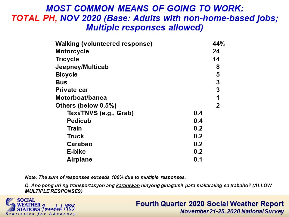 A table from the Social Weather Station with a list of means to commuting. 44% of the respondents said they walked to work.