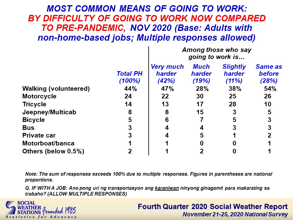 A table from the Social Weather Station comparing difficulty of commuting based on their means of travel. 27% of the people who said they walked to work responded that it was very much harder to commute now.