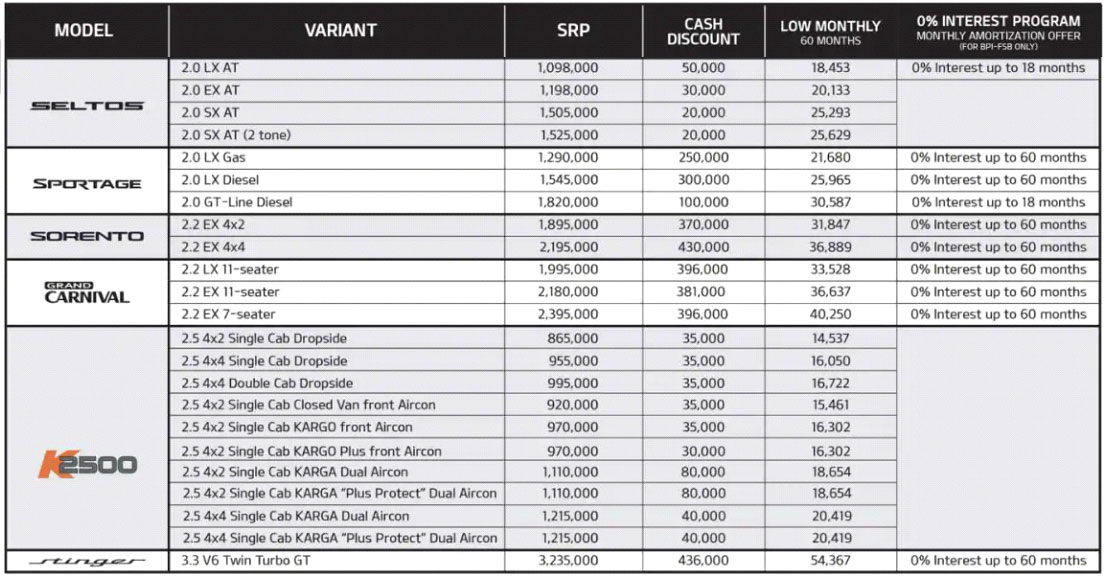 Updated prices and discounts for Kia's Seltos, Sportage, Sorento, Carnivale, and K2500