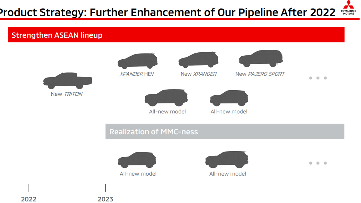 Planned models for Mitsubishi afte 2022 from the brands' financial results presentation
