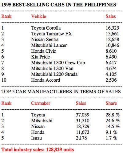 1995 Philippine car sales