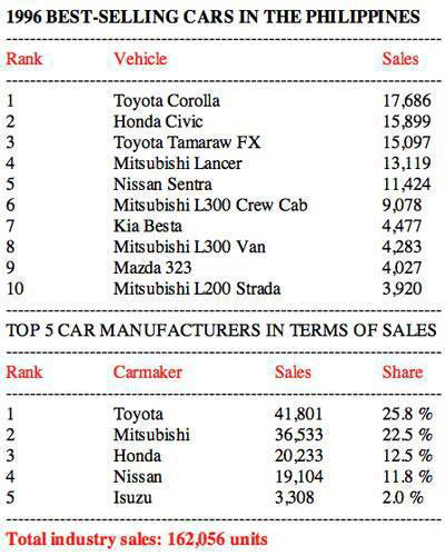 1996 Philippine Car Sales