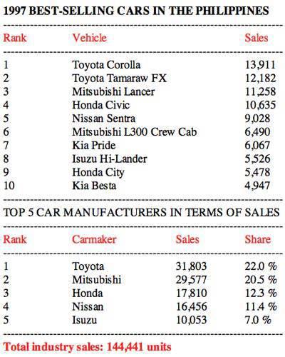 1997 Philippine car sales