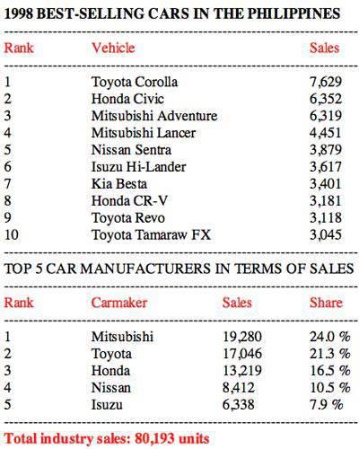 1998 Philippine car sales