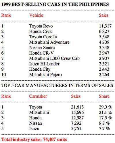 1999 Philippine car sales
