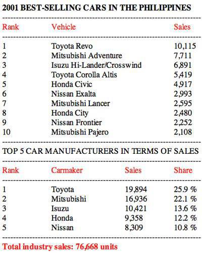 https://images.summitmedia-digital.com/topgear/images/articleImages/Features/philippine_car_sales/2001-car-sales.jpg