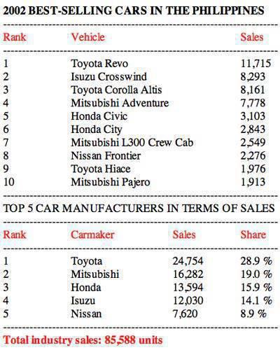 2002 Philippine car sales