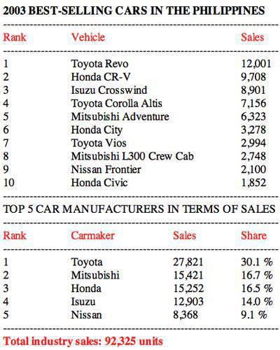 2003 Philippine car sales