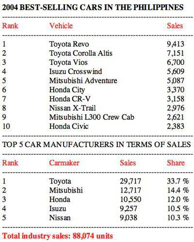 2004 Philippine car sales