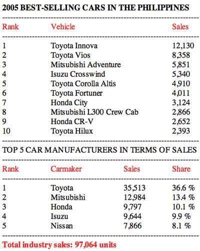 2005 Philippine car sales