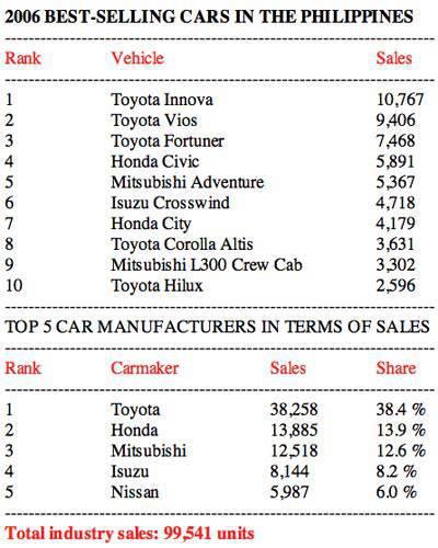 2006 Philippine car sales