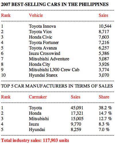 2007 Philippine car sales