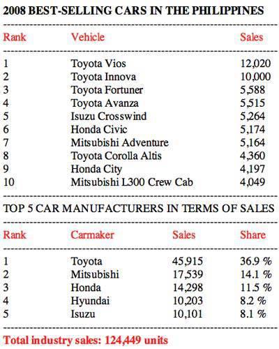 2008 Philippine car sales