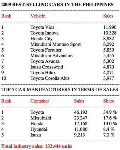 2009 Philippine car sales